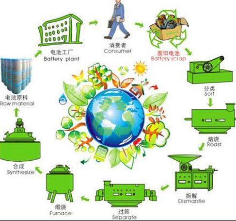 锂电池回收的技术路线