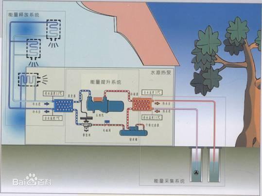 水源热泵特点
