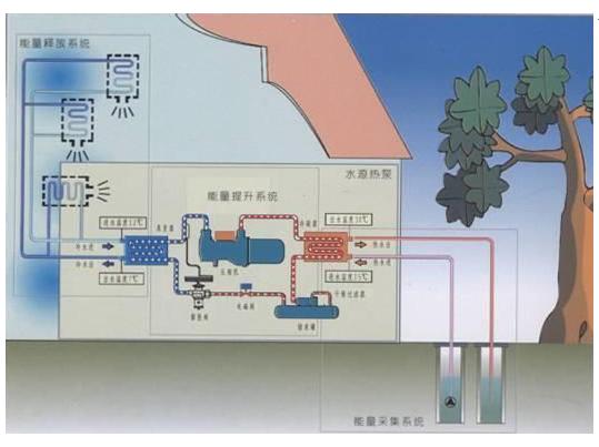 水源热泵系统原理图