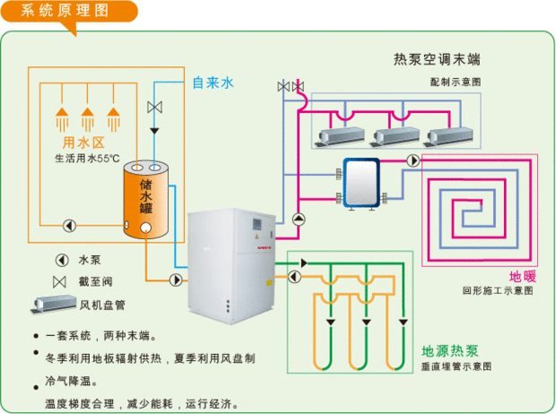 水源热泵体系示意图
