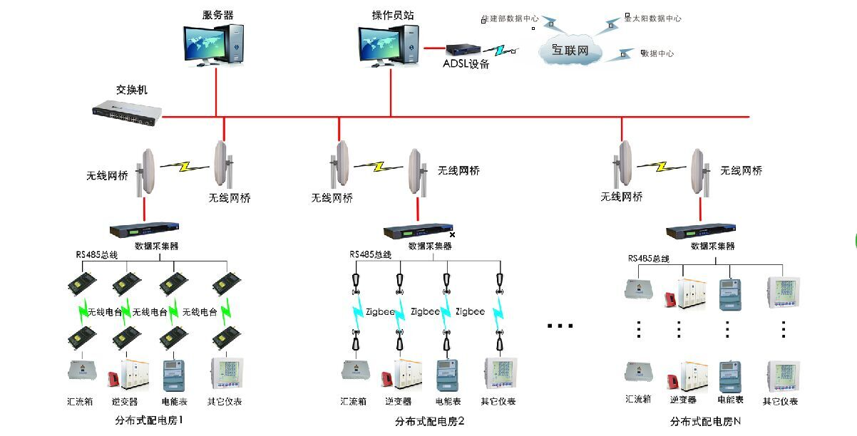 智能光伏电站监控系统图片2.jpg
