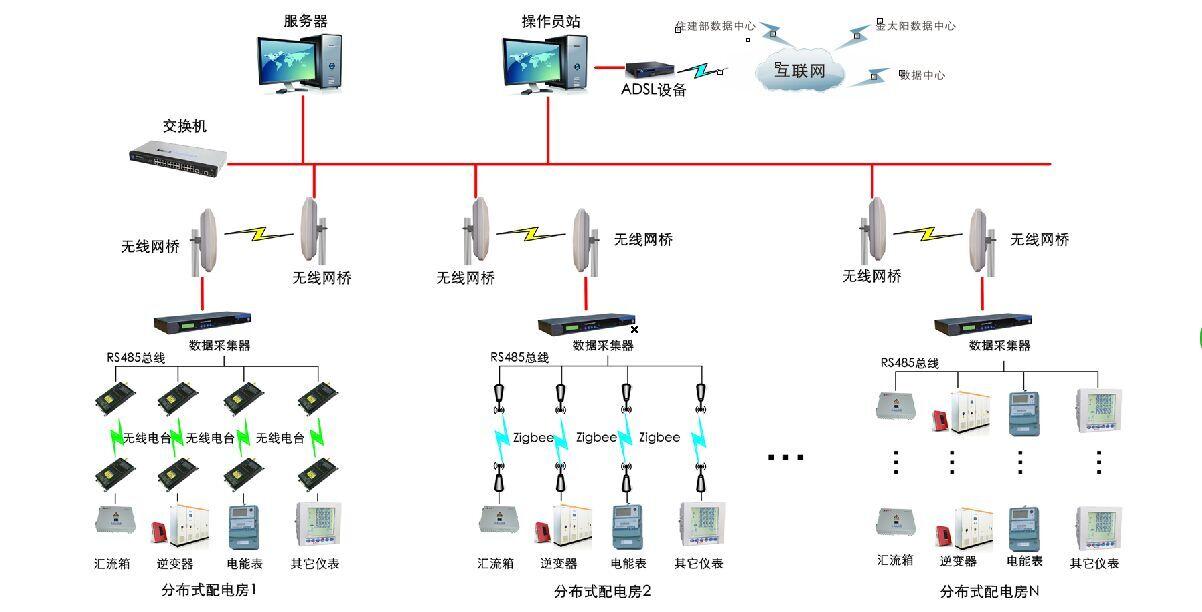 智能光伏电站监控系统