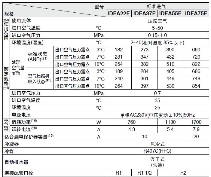 冷干机标准规格IDFA22E~75E