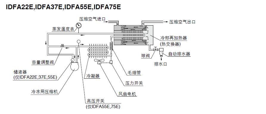 冷干机结构原理图IDFA22E~75E
