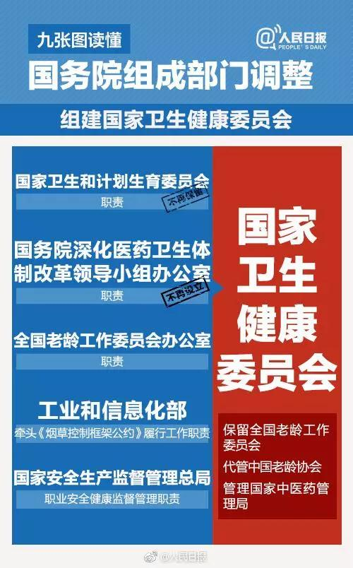 The State Council's institutional reform plan has been released. What are the relevant medical institution reforms?