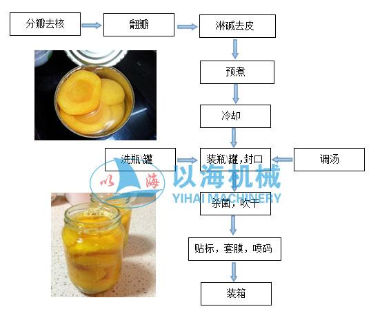 黃桃加工生產線