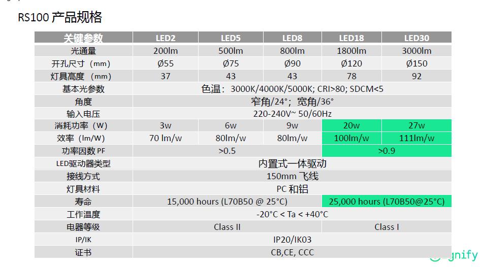 产品名称:飞利浦RS100 射灯