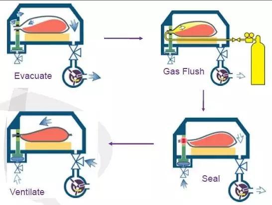 气调包装原理