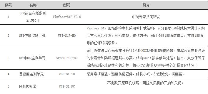SF6泄漏在线监测系统主要配置