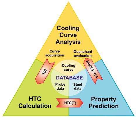IVF smartquench高級軟件SQintegra