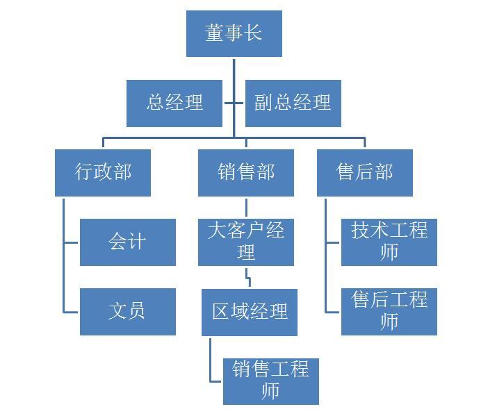 玉兆 组织架构