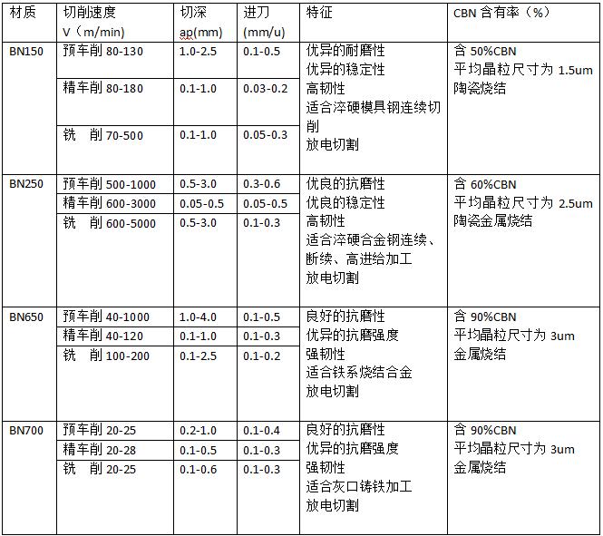 CNB刀具材料加工简介