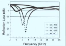 纳米碳化硅粉在吸波材料的研究进展