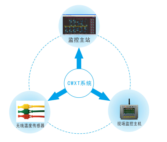 YDK-800系列电力设备无线测温系统