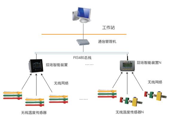 智能高压电器接点在线监测系统