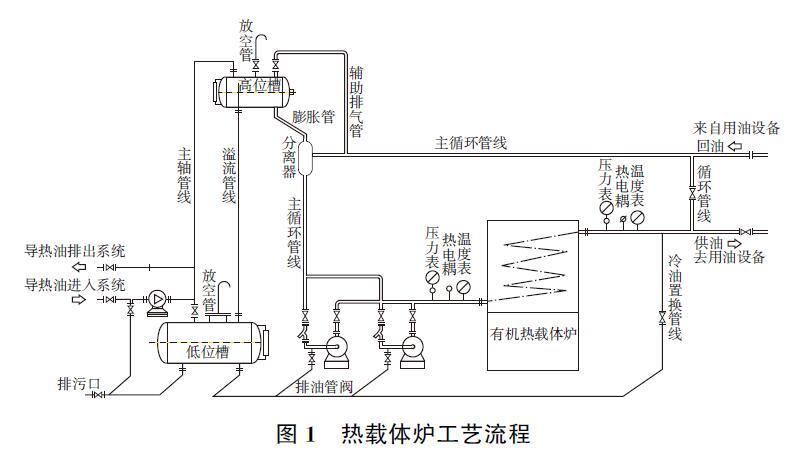 导热油炉工艺流程