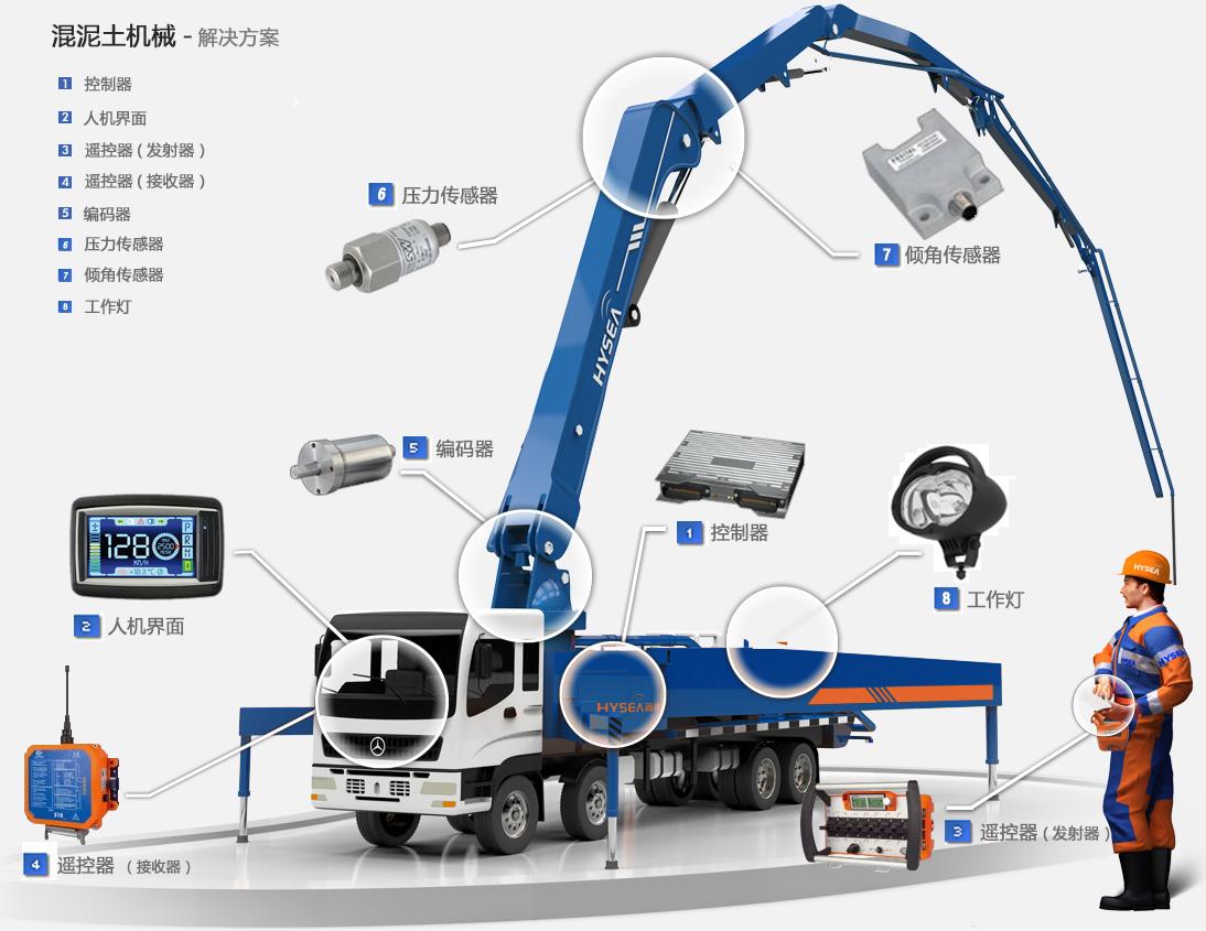 混凝土泵车集成解决方案
