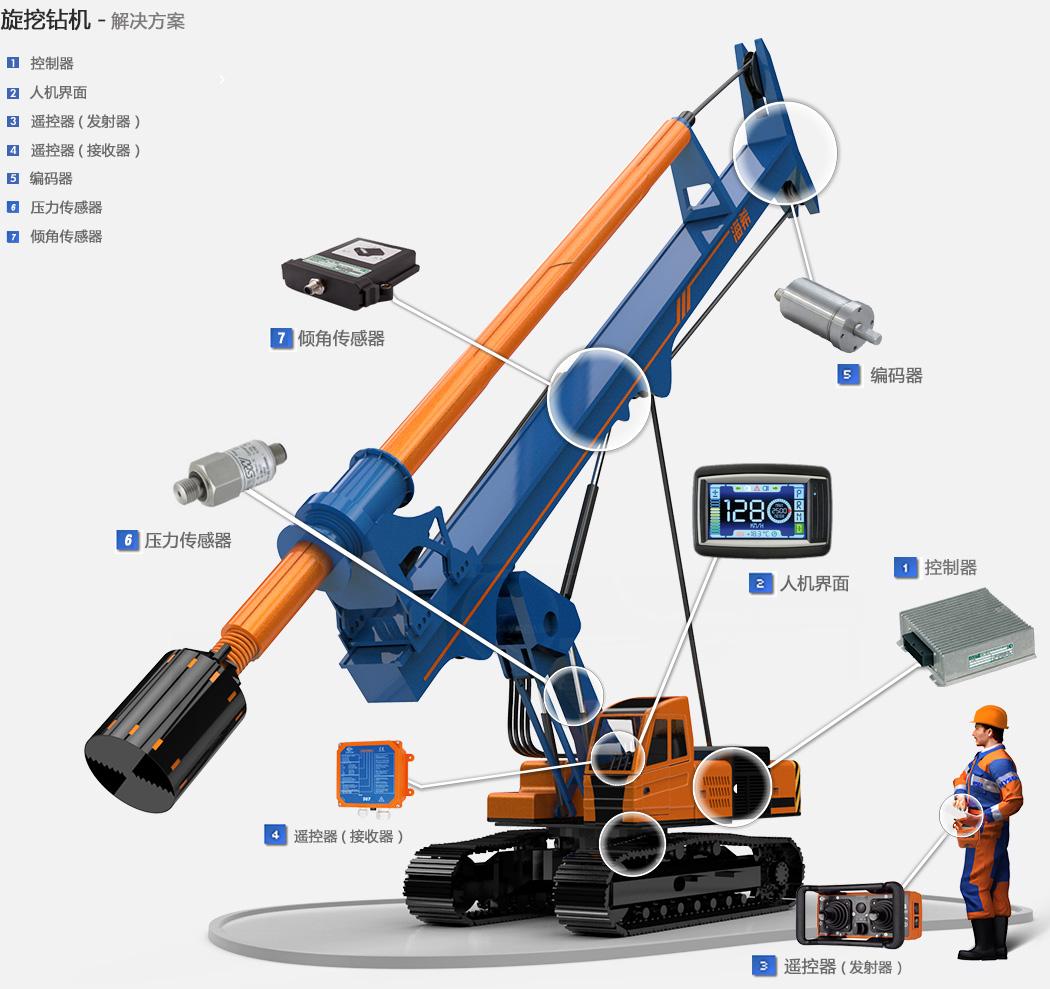 旋挖钻机集成解决方案