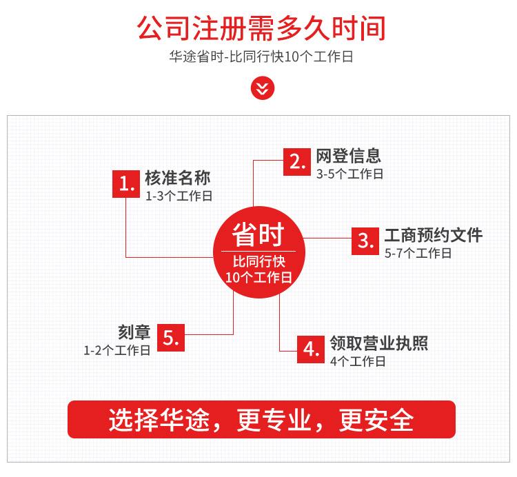 2019年华途财务注册公司海报6