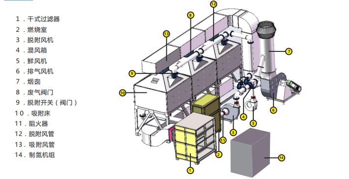 了解下VOC催化燃烧设备产品的组成。