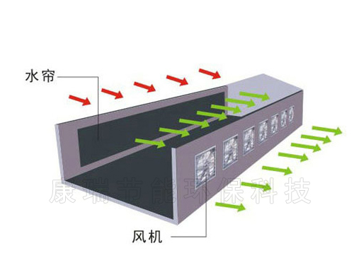 降温水帘系统