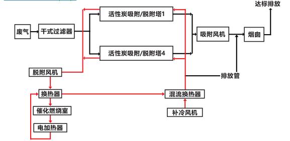 澳门太阳之催化燃烧设备产品技术详情篇