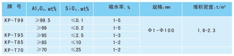 高纯氧化铝化工填料球规格指标