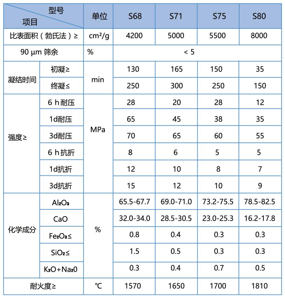 纯铝酸钙水泥性能说明