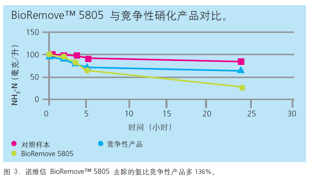 BioRemove 5805氨氮去除能力高出其他硝化菌136%