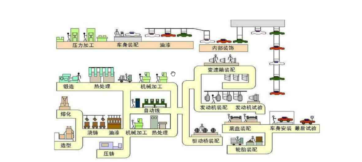 汽車生產流程圖