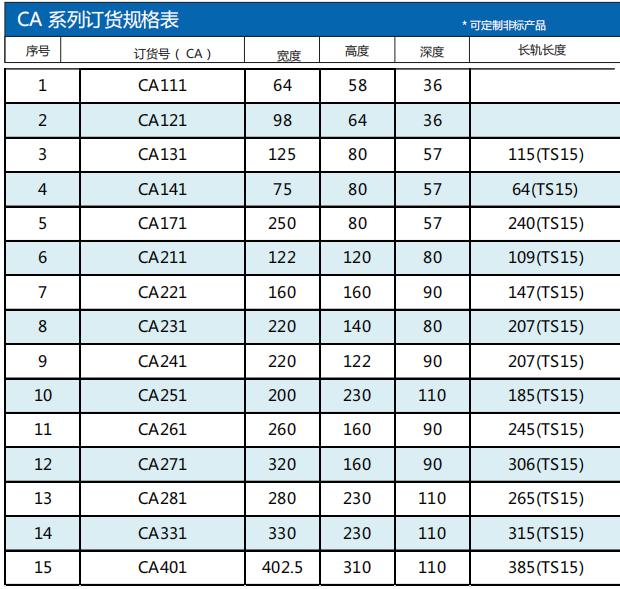 CA鑄鋁箱選型參數