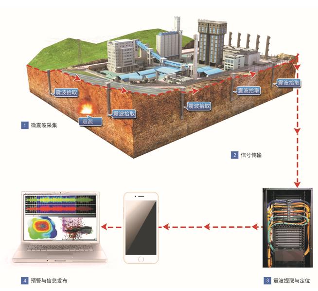地质灾害在线监测系统