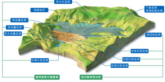 尾矿库监测-地压监测-边坡监测-威海晶合科技