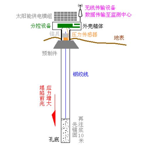 MineBSG  鉆孔應力在線監測及預警系統