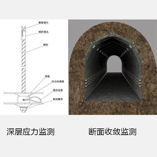 地壓監測解決方案