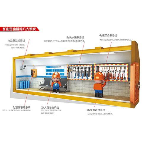 礦山安全避險六大系統