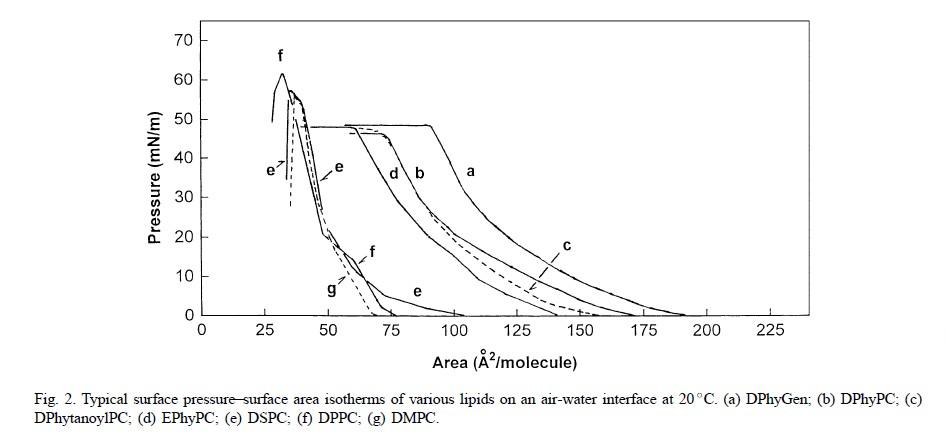 18194-24-6/二肉豆蔻酰基卵磷脂/DMPC-艾伟拓(上海)医药科技有限公司