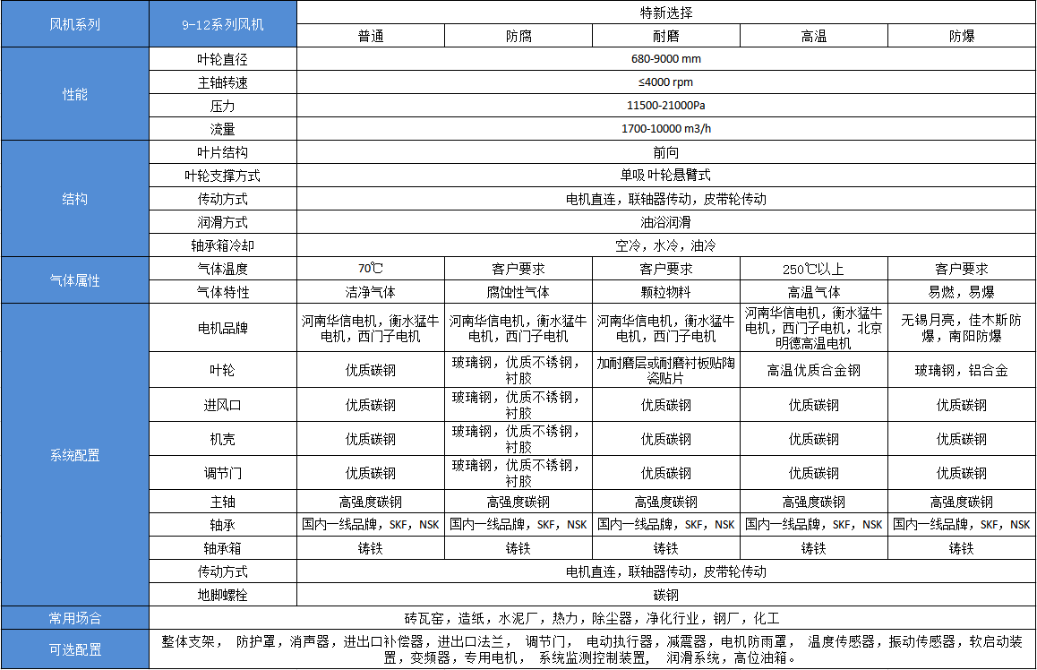 9-12高压离心aoa体育官方