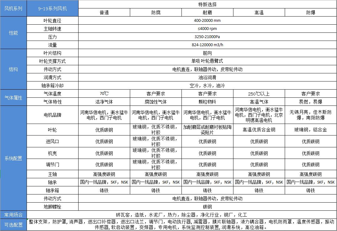 9-19高压离心aoa体育官方