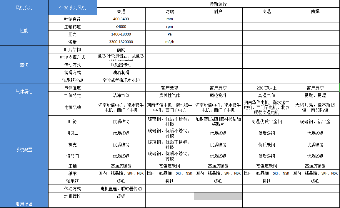 9-38中压离心aoa体育官方