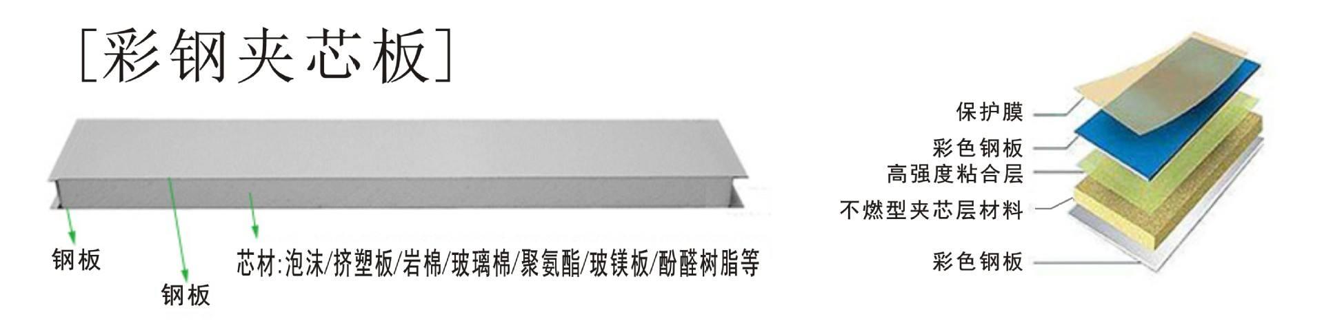 屹诚净化工程教你如何选择彩钢岩棉夹芯板彩钢岩棉板