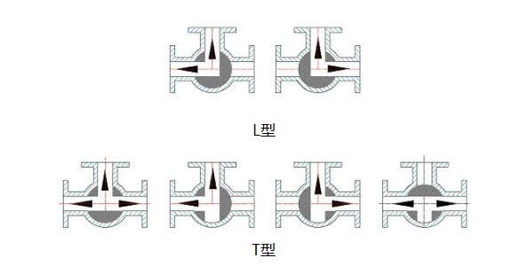 气动三通球阀阀芯形状及控制方式
