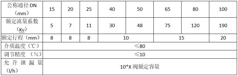 表1 Kv值和性能指标