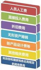 蘇州高新技術企業成功率影響因素