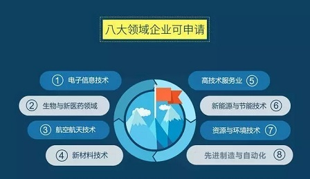 蘇州高新技術企業認定中專利點的挖掘