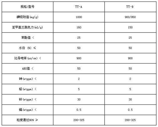 活性炭技术指标