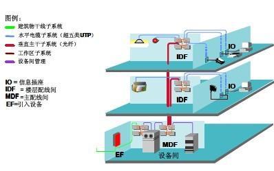 办公楼综合布线系统解决方案