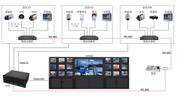可视化楼宇对讲系统可以在哪些大楼里面安装