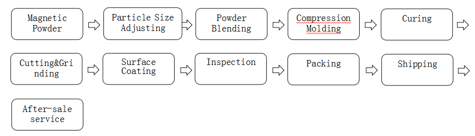 Bonded Compression NdFeB Production Process