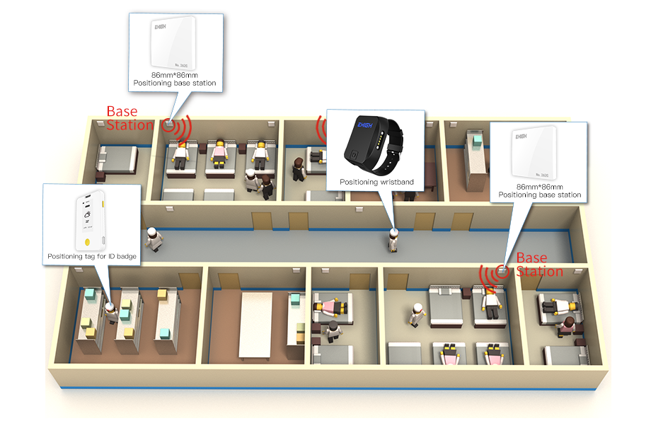 Hospital personnel positioning system architecture